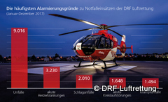 DRFLuftrettung_Alarmierungsgruende-240