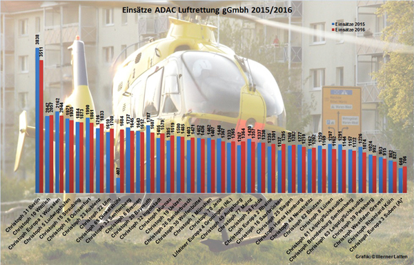 Einsatzzahlen ADAC-600